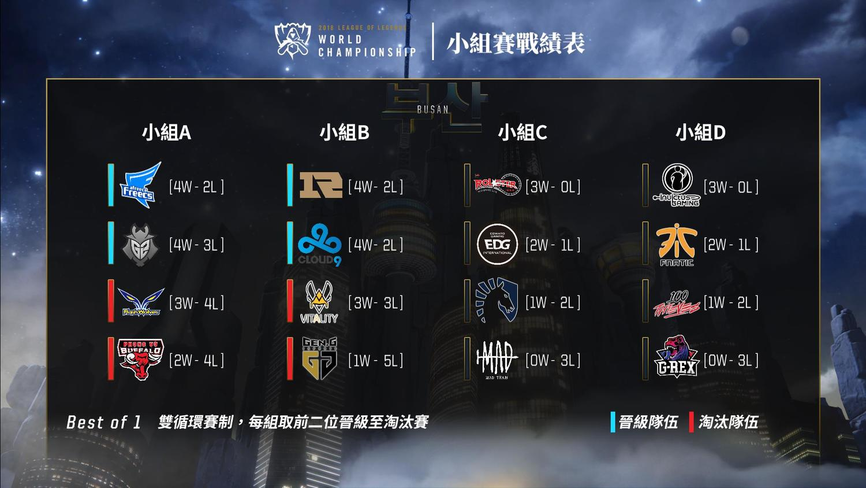 2018《英雄聯盟》小組賽戰績表