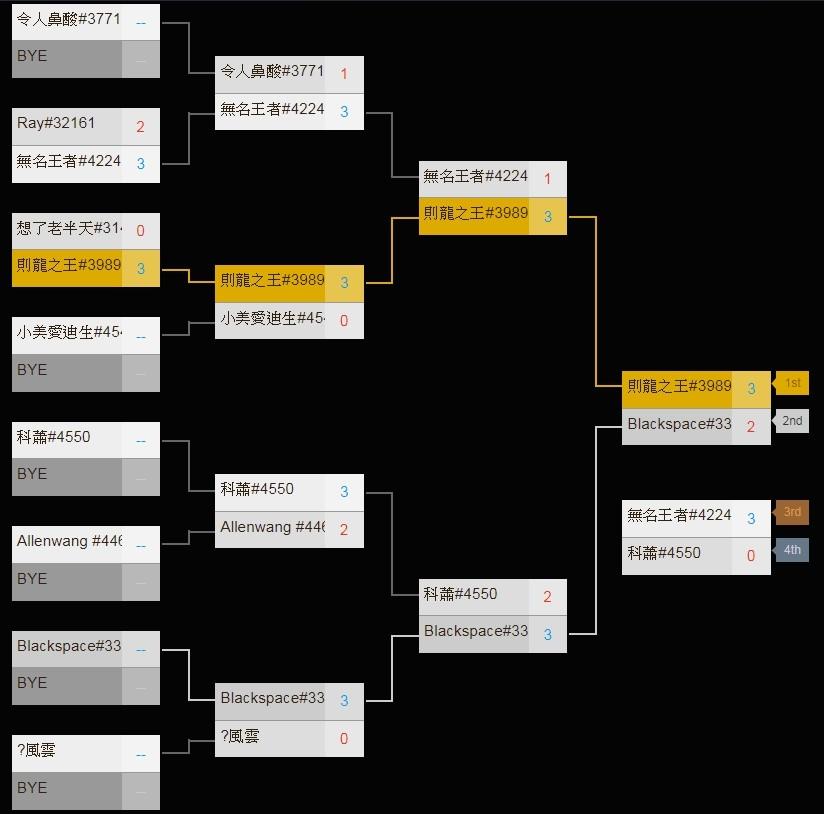 《爐石戰記》中區預賽 賽程與結果(圖:TESL/提供)