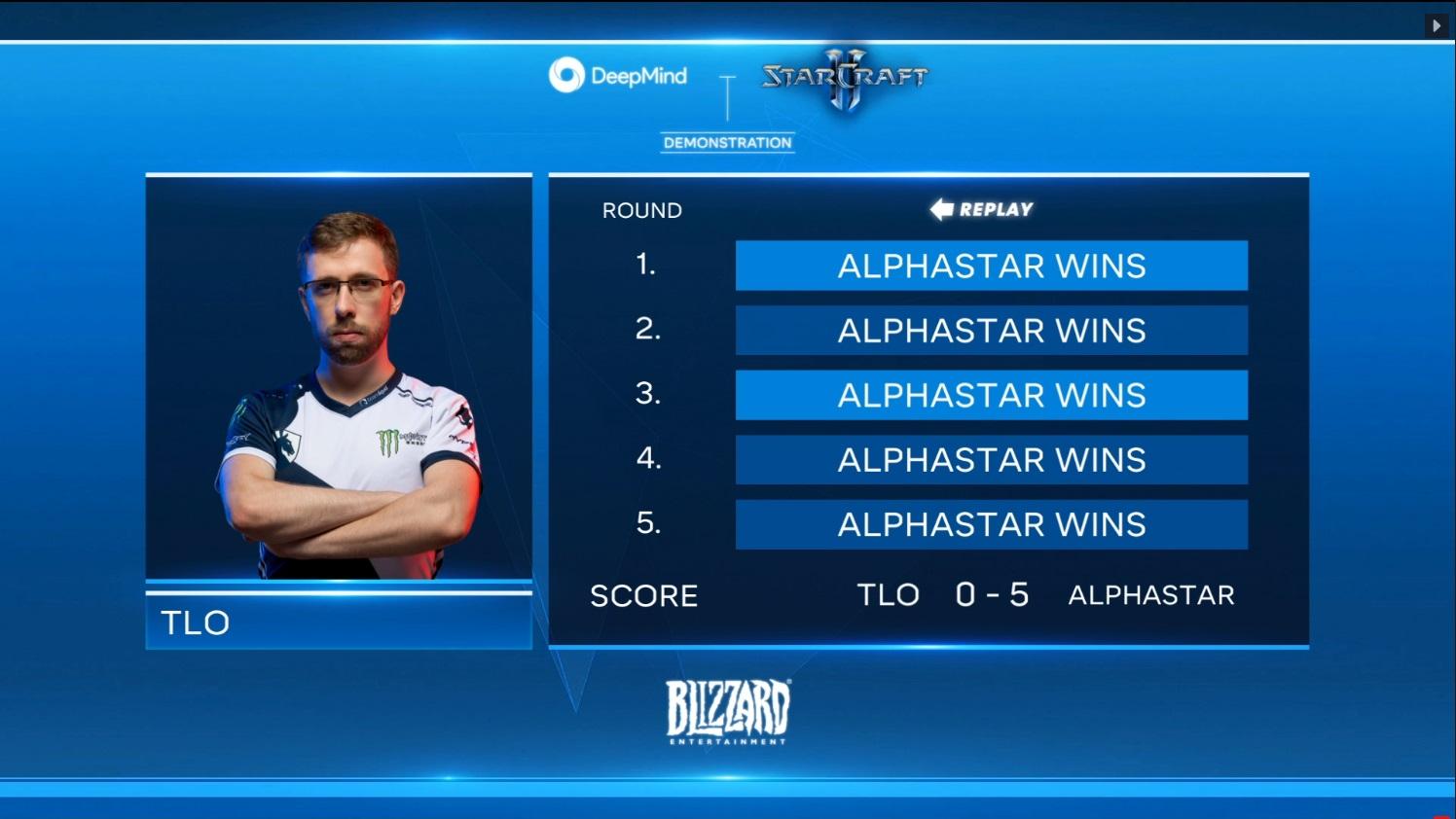 年初時Alphastar對上人類職業玩家幾乎打出全勝戰績。