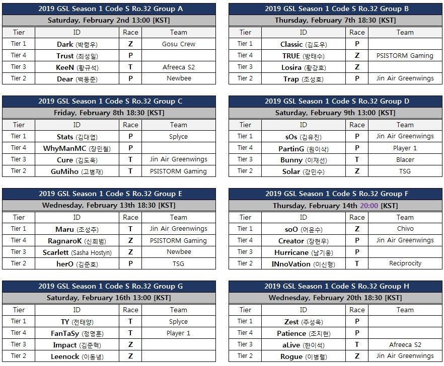 32強小組賽將採雙敗循環賽取晉級16強。