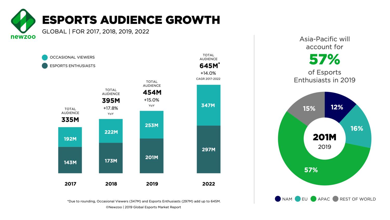 電子競技觀眾總數增長示意圖(圖:翻攝自 Newzoo 官網)