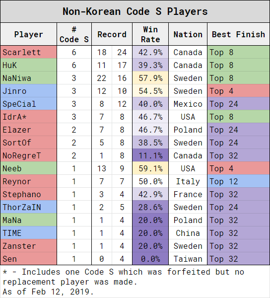 Scarlett成為GSL成立至今參賽Code S最多次非韓選手。
