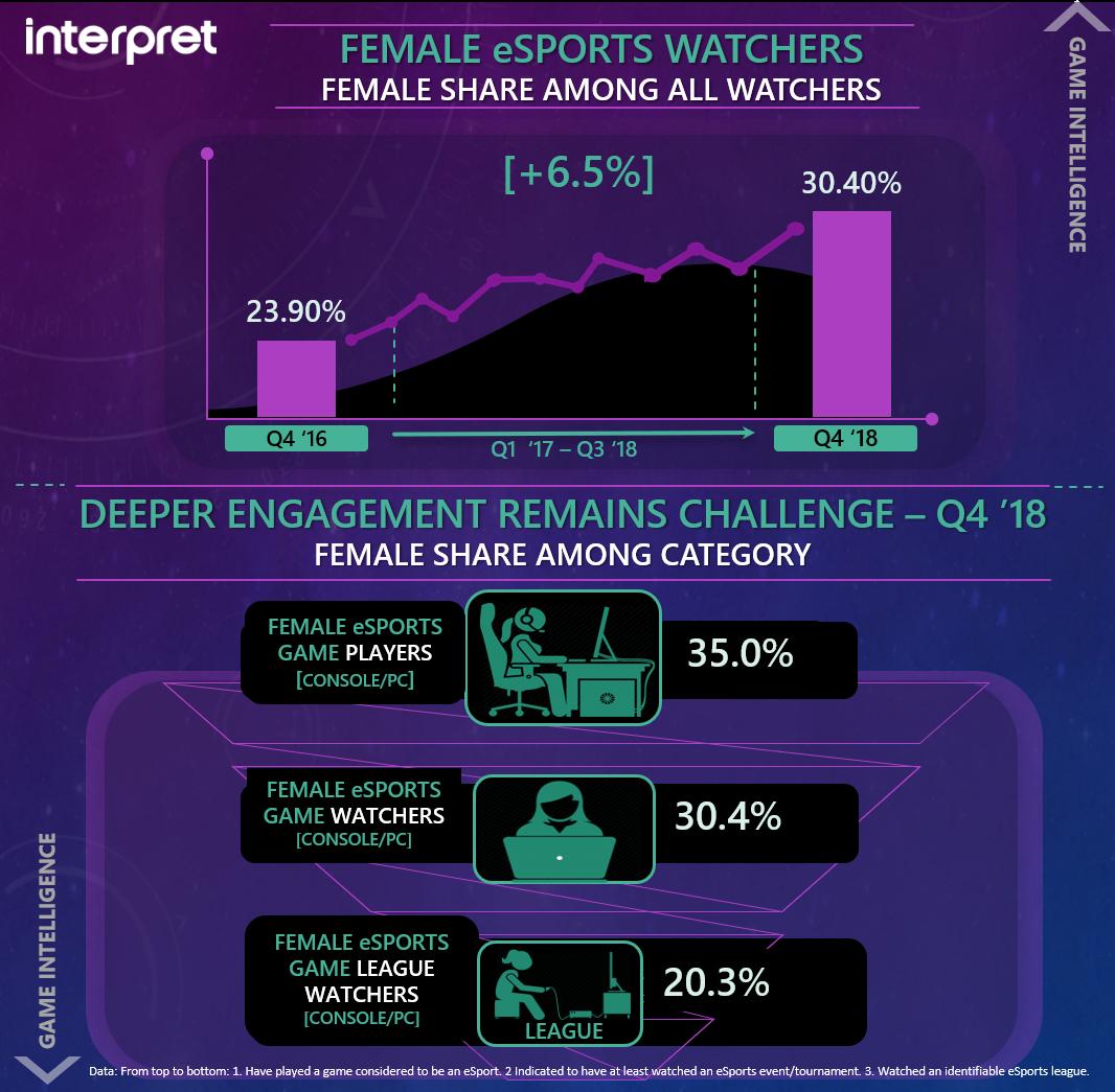 女性電競觀眾雖有成長,但在傳統電競項目上女性仍屬少數。