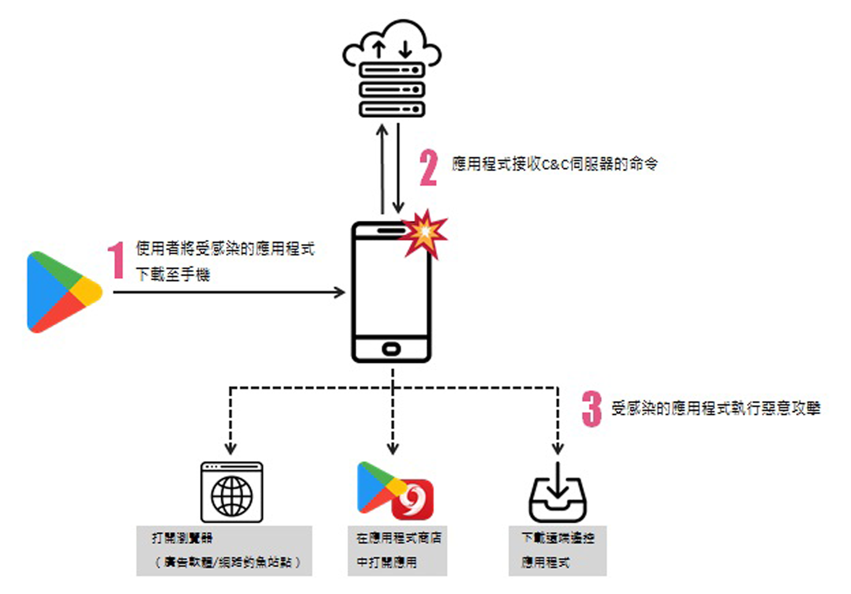 Check Point近日在Google Play商店中發現一種新型態惡意廣告軟體SimBad。目前已知約有210款應用程式受害,總下載次數高達1.5億,大部分受感染的應用為模擬類手機遊戲。