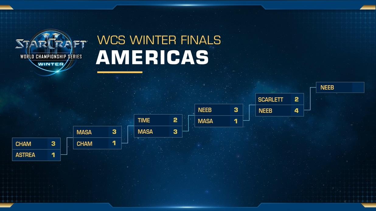 WCS冬季賽美洲區賽果表。