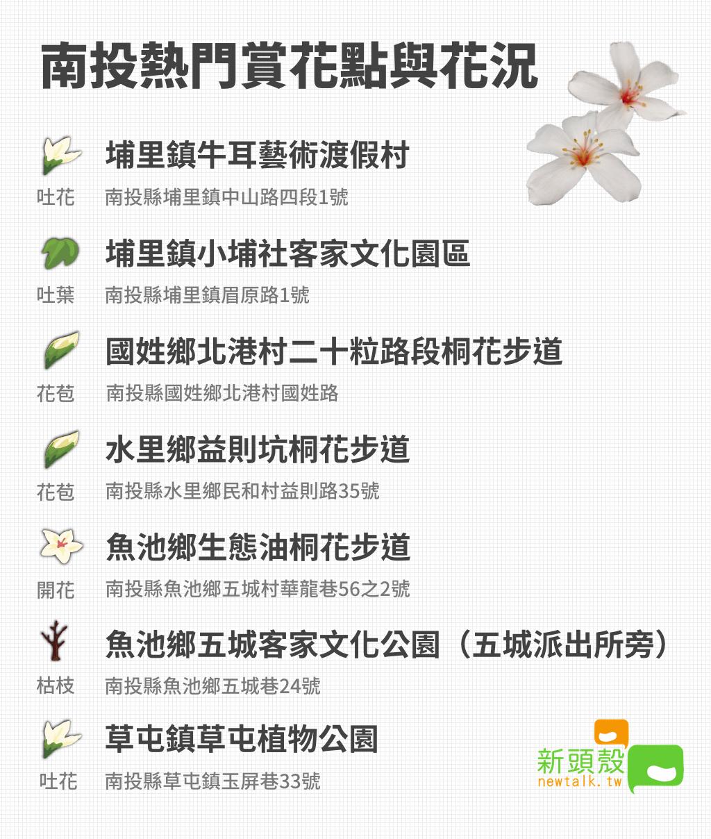南投熱門賞花點與4月9日即時花況。圖:新頭殼製表。