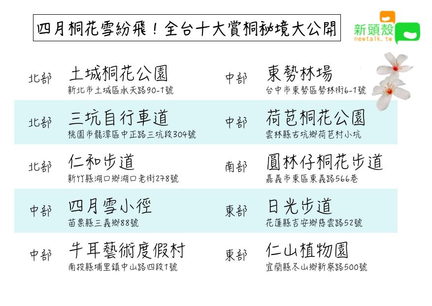 全台十大賞桐秘境一覽表。圖:張嘉哲/製作