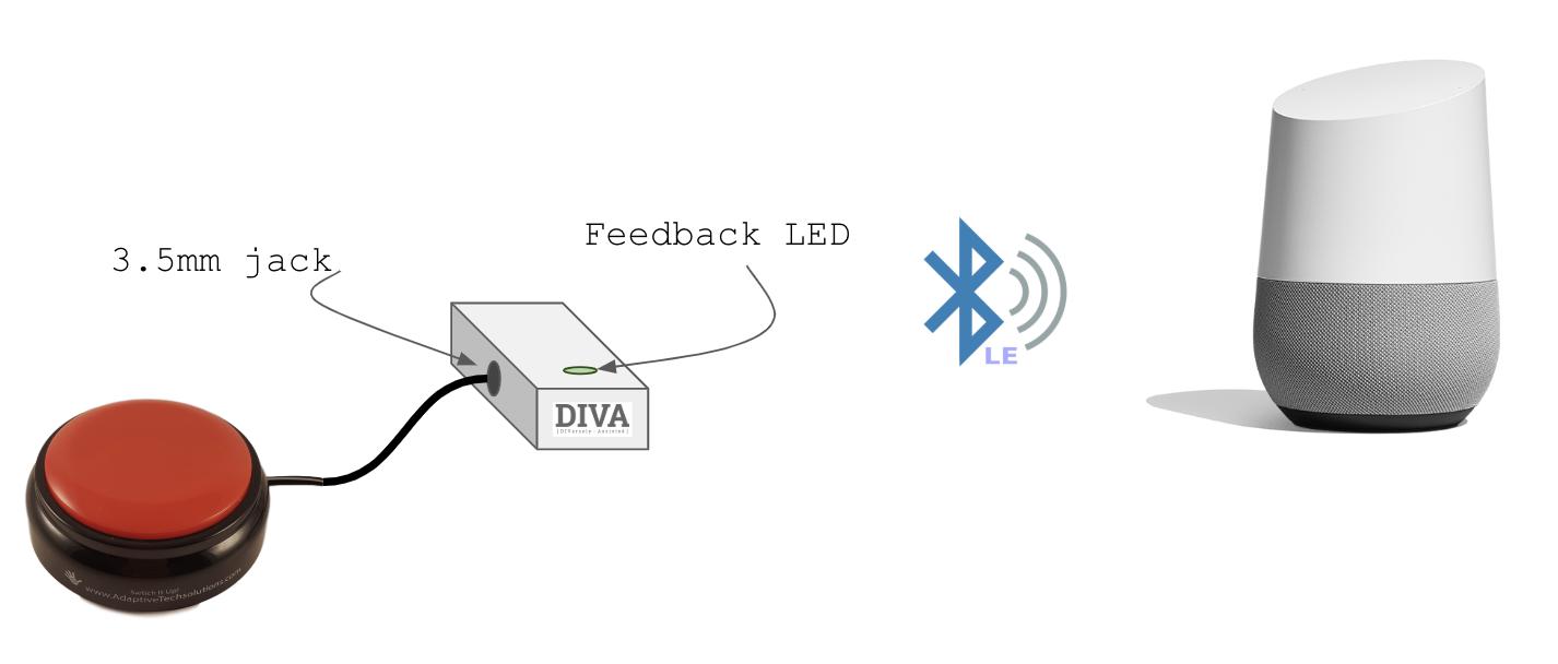 DIVA計畫讓失去口語表達能力者,用按鍵或觸碰來操作Google助理。圖:Google提供