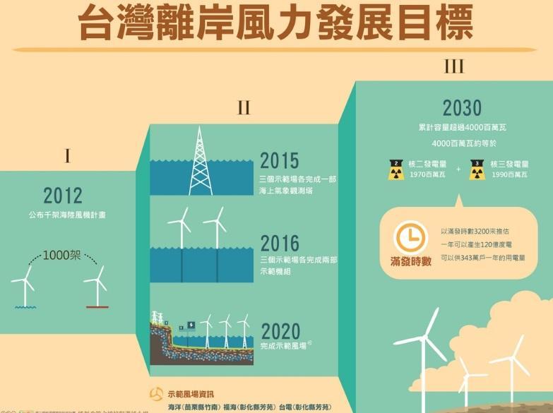 圖六:臺灣離岸風電示範風場落在苗栗與彰化一帶,事前的地方溝通也是重要工作。