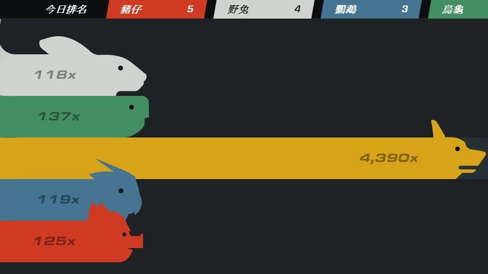 「Steam大獎賽」一推出「柯基隊」就海放其他四隊。