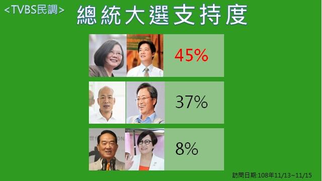 TVBS民調「蔡賴配」贏「韓張配」8個百分點。圖:新頭殼製表