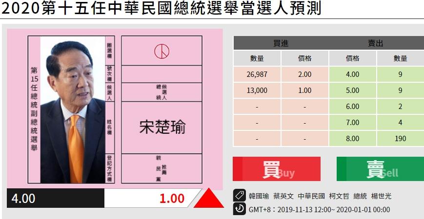 《未來事件交易所》宋楚瑜以$4位居第三(截至108年11月22日19:00)。圖:翻攝未來事件交易所