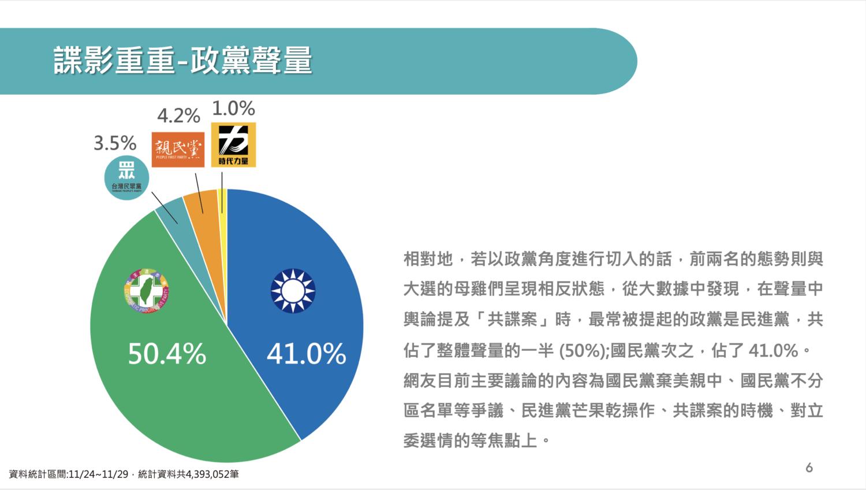 共諜案爆發後,對兩大黨聲量影響較多,小黨影響較少。(圖:民眾黨 / 提供)