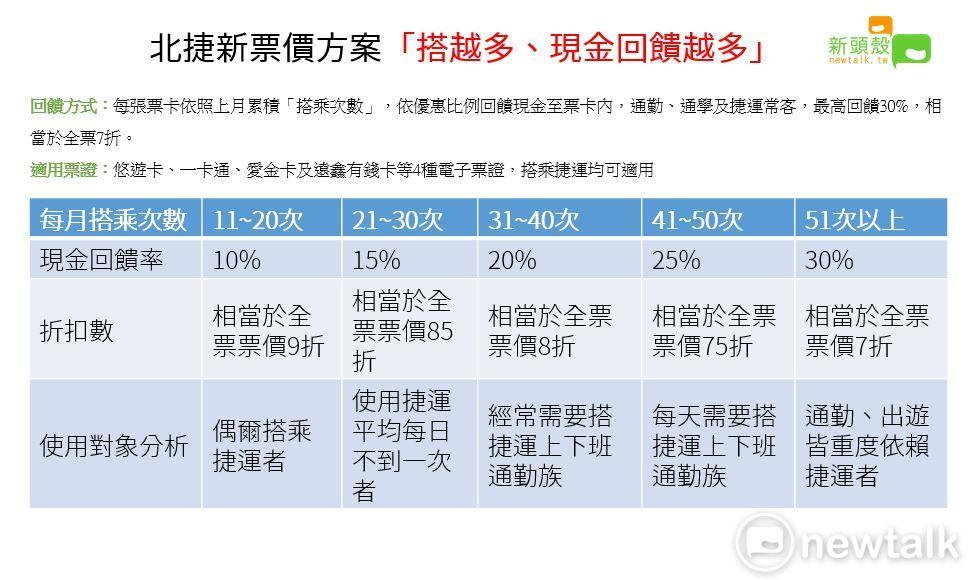 北捷新票價方案是根據忠誠度來回饋使用者,搭越多次回饋越多。圖:新頭殼/製表