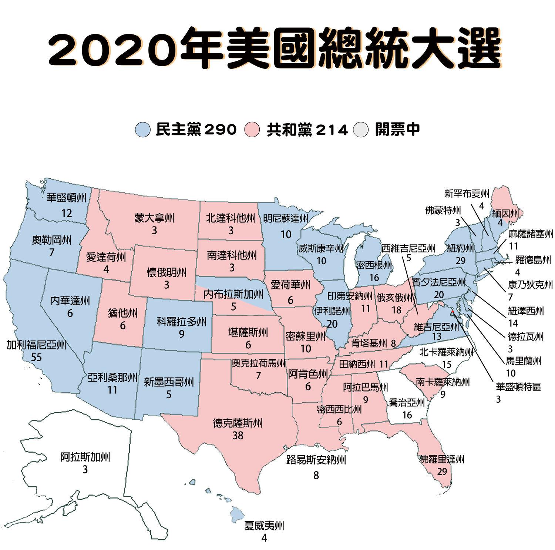 2020 美國總統大選開票數據。依據福斯新聞的最新報導,拜登拿下賓夕法尼亞州及內華達州,新增26張選舉人票。目前選舉人票總數拜登 290 vs.川普 214,開票仍在進行中,最終得票數字,以美國官方公布為準。 圖:新頭殼製作