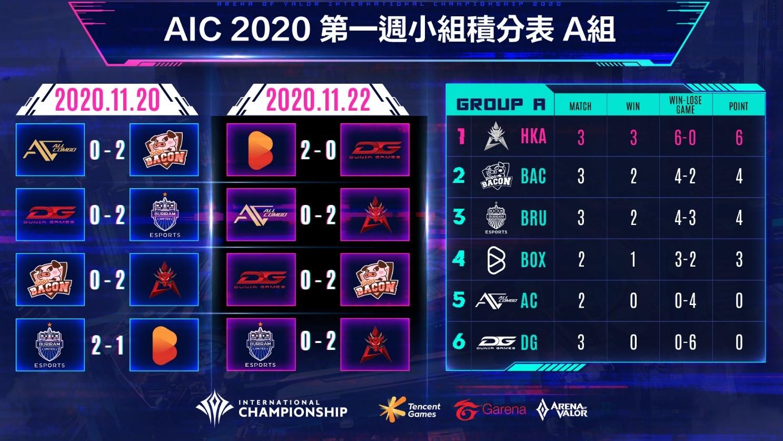 AIC 2020國際賽小組賽第一週A組排名公布 圖:Garena/提供