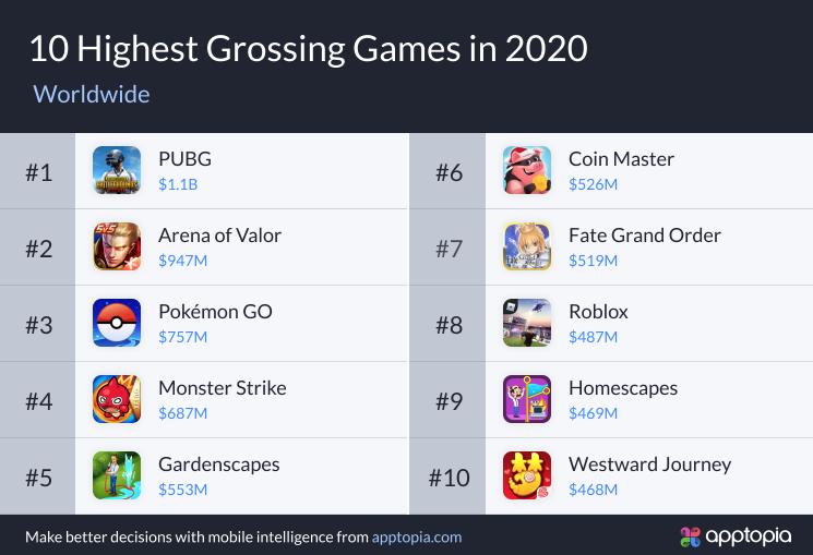 2020 年手機遊戲收益排行榜 圖:翻攝自 Apptopia 官網