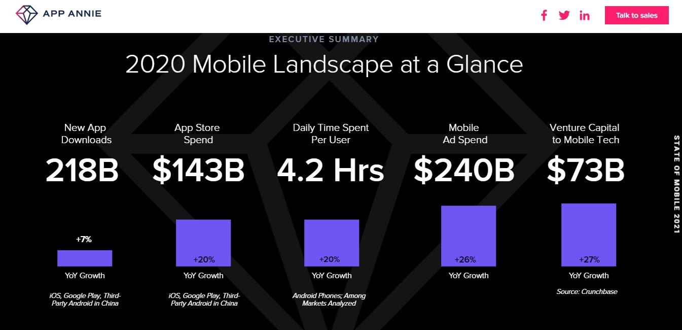 機遊戲全球總用戶支出和用戶數量皆較過去成長了20% 圖:Garena/提供