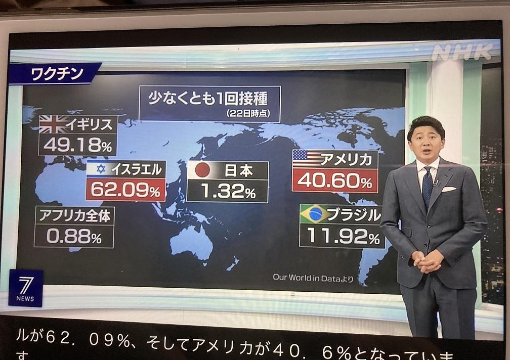 日本很敗,拿不到疫苗,至今只打了1%,跟非洲國家差不多,菅義偉卻還一心想辦東奧,讓國民怨聲載道,也是選舉敗因。 攝自NHK新聞
