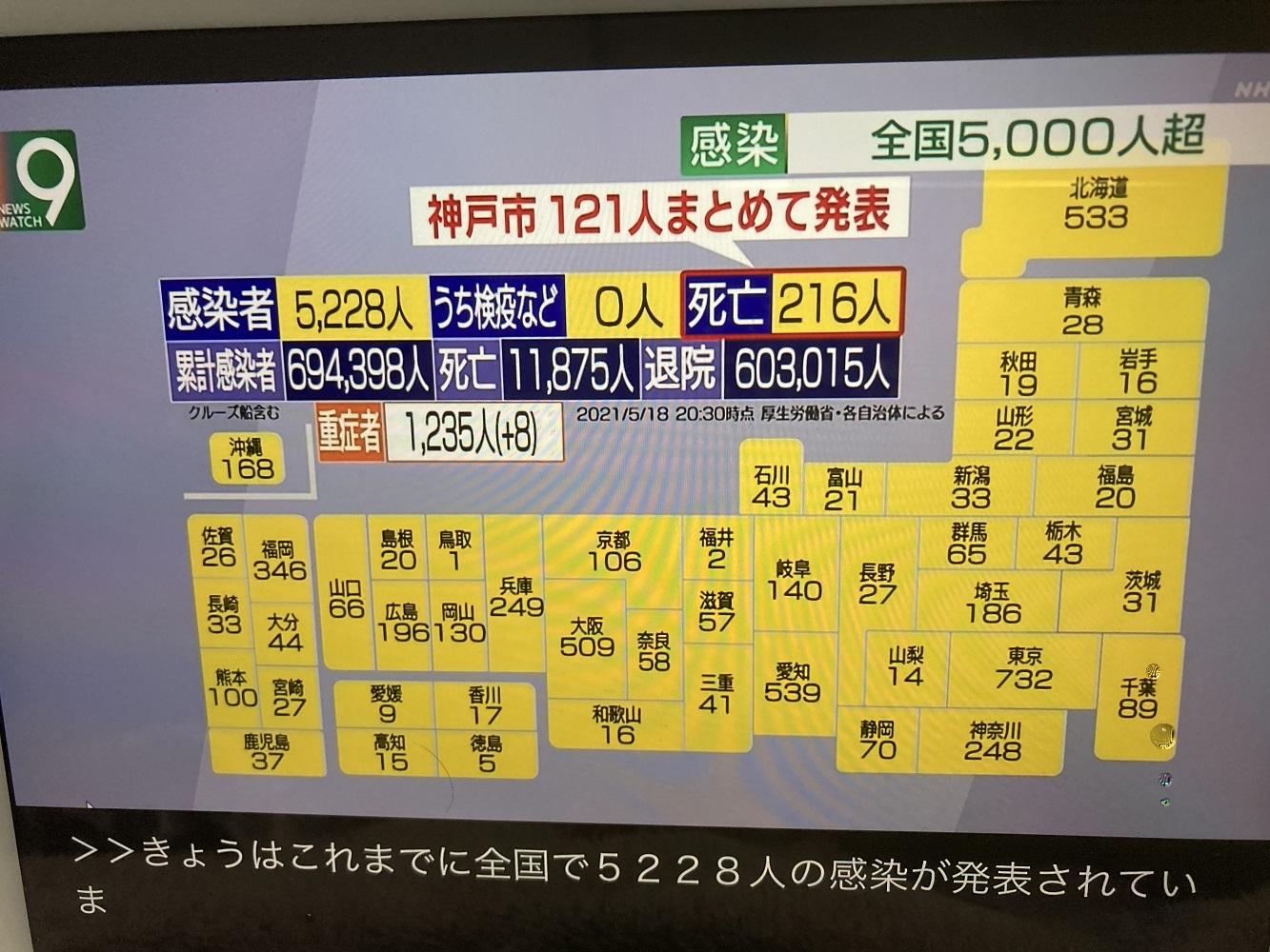 因為重症者增加以及高齡設施集團感染而死亡人數暴增,5月11日日本單日死亡人數高達216人。 圖:攝自NHK新聞