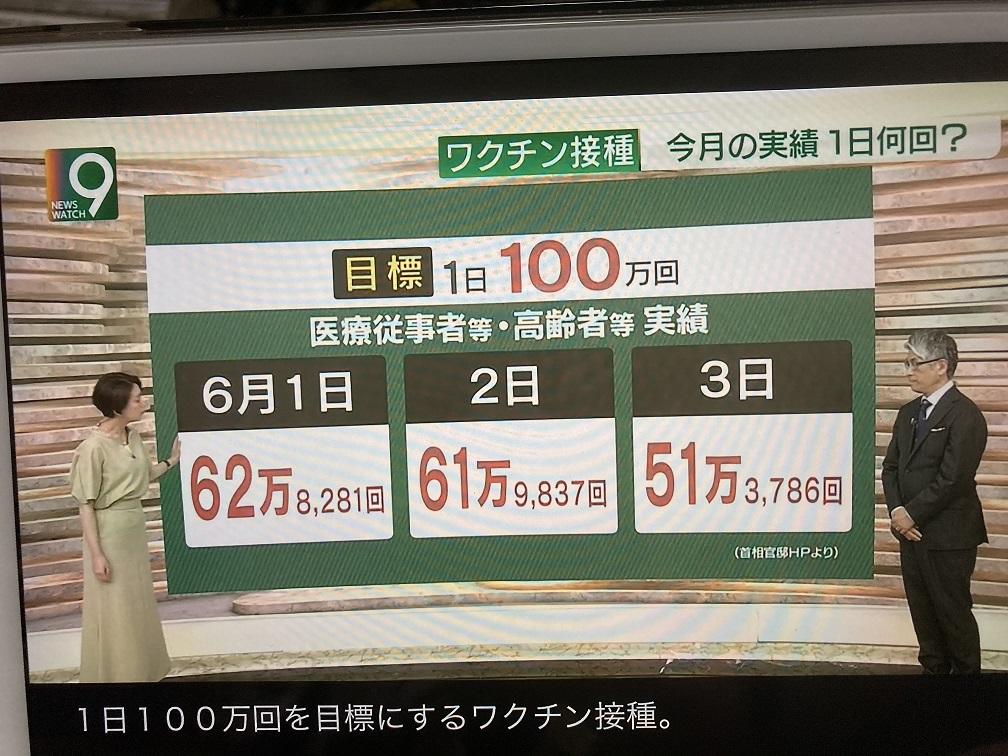 日本從每天打3000人終於拼到每天打62萬人, 圖:翻攝自NHK新聞