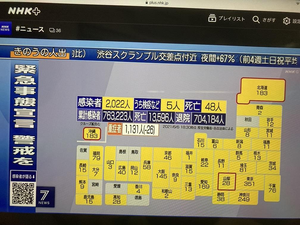 日本老人施打接近2成,重症患者人數連5天大減少,只剩1131人舒緩醫療崩潰壓力。 圖:翻攝自NHK新聞