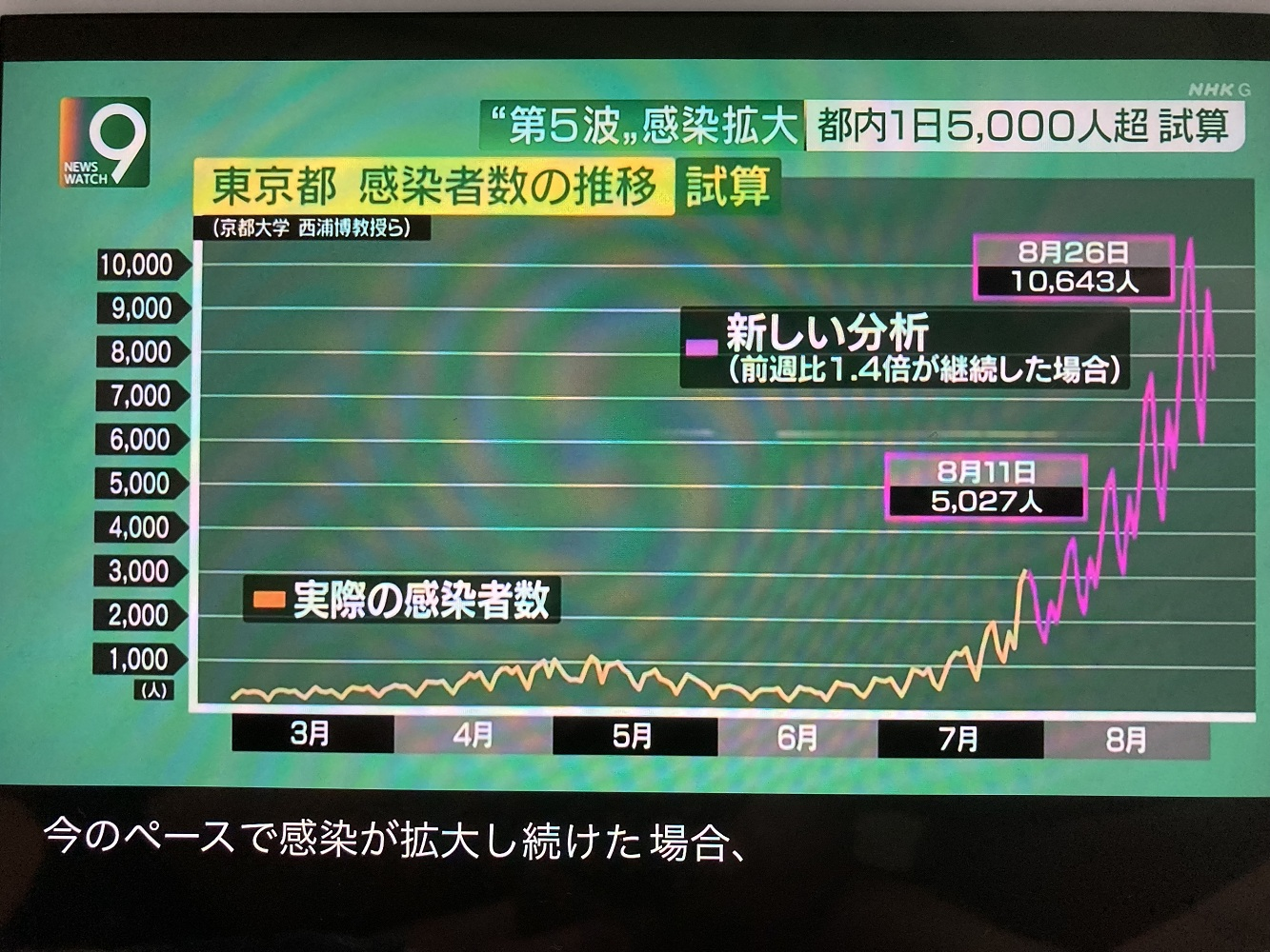 京都大學的西浦博教授指出8月內東京確診會單獨破萬,若不減少人流則無法減少確診(攝自NHK)