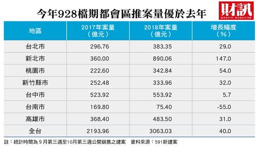 揮別冷颼颼市況,台灣房地產市場在今年表現呈價量俱增,推案的形態、手法也與過去幾年低迷時不盡相同。最新一期《財訊》雙週刊報導全台重劃區推案狀況,解析房地產市場最新的三大現象。