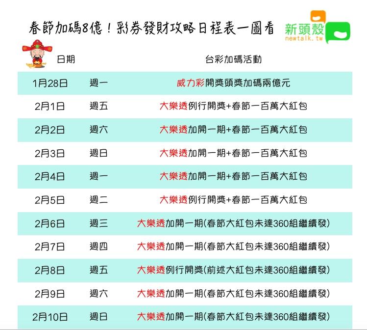 大樂透從2月1日起一連10天都開獎。圖:張嘉哲/製作