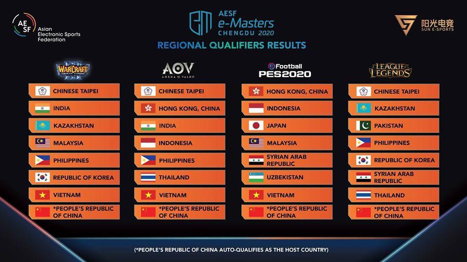 原訂於2月22日至3月1日於中國成都市舉辦的e-Masters準決賽以及決賽將暫緩舉行。圖:翻攝CTESA粉專