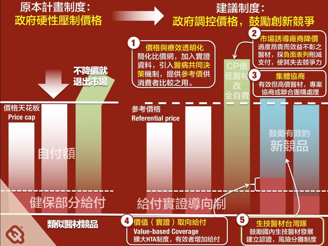 陳柏惟認為,政府硬性壓制價格會造成反效果,建議政府鼓勵創新競爭。