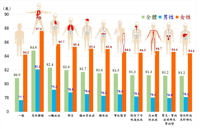 108年特定死因除外之平均壽命。圖:內政部提供