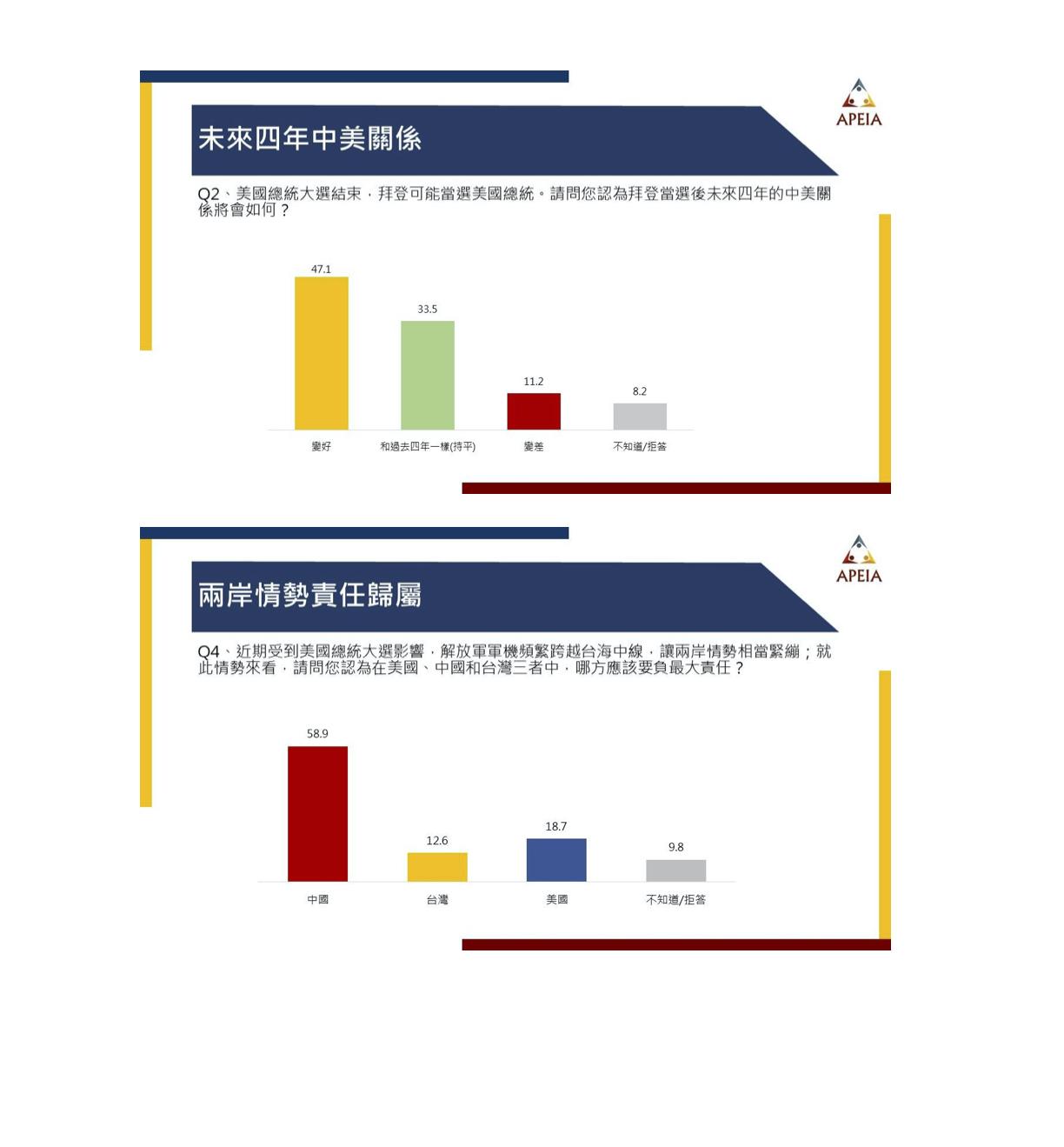 多數民眾認為中國應為兩岸情勢負責。   圖:中華亞太菁英交流協會/提供