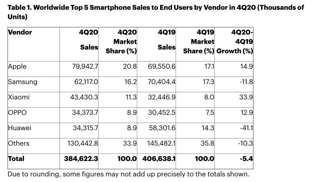 全球手機銷量排行榜出爐!華為去年銷量慘跌