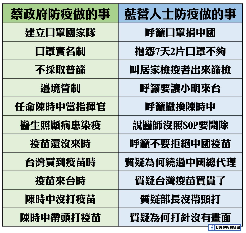 有網友製表,顯示從去年爆發中國武漢肺炎疫情以來,藍營部分人士對於政府防疫措施一路反對。圖:翻攝自打馬悍將粉絲團臉書