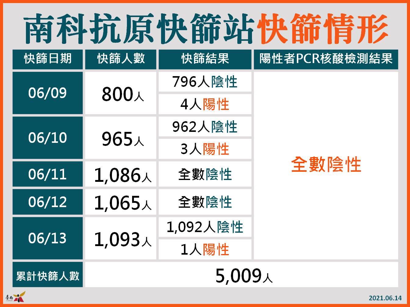 南科快篩站快篩情形   圖:台南市政府提供