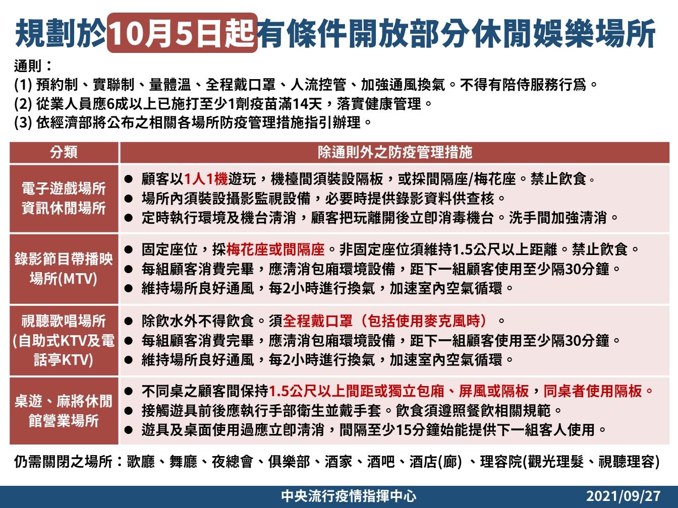10/5起有條件開放部分休閒娛樂場所,歌廳、酒吧等仍維持關閉。圖:指揮中心/提供
